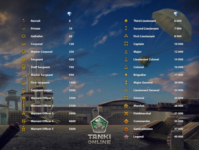 tanki levels